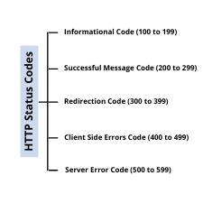 This is the list of HTTP status codes